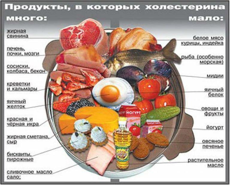 Продукты с холестерином