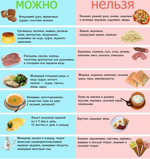 Таблица рекомендованных и запрещенных продуктов