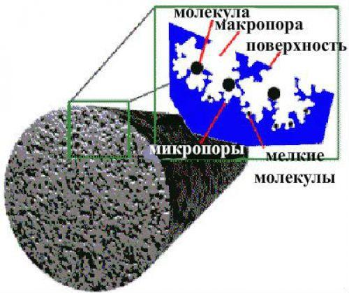 Таблетка активированного угля