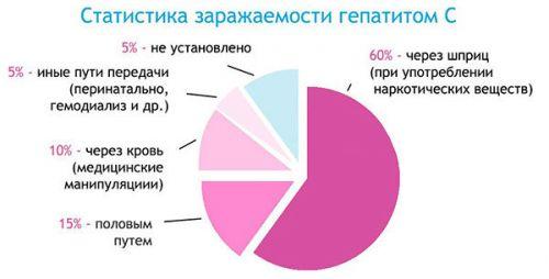 Статистика гепатита С