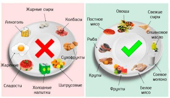 Позволенные и запрещенные продукты