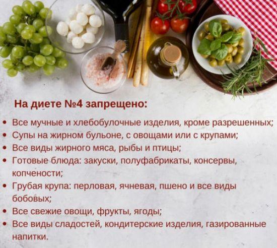 Запрещенные продукты при столе 4