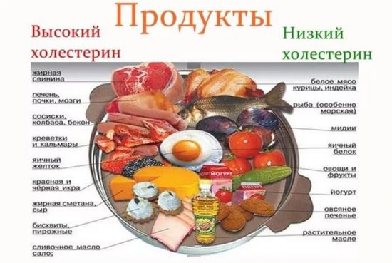 Продукты, влияющие на уровень холестерина