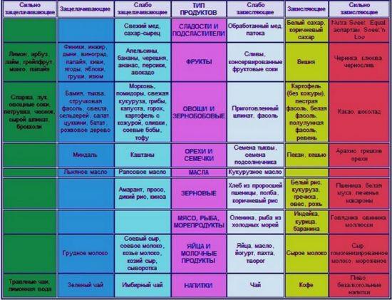 Влияние продуктов на кислотность желудка