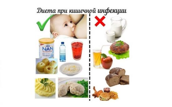 Диета при кишечной инфекции у ребенка