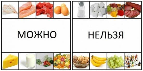 Что можно и что нельзя есть