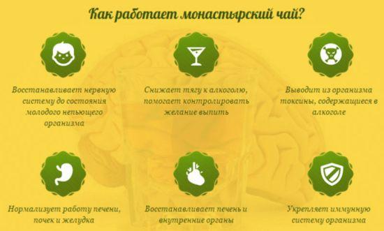 Схема работы Монастырского чая